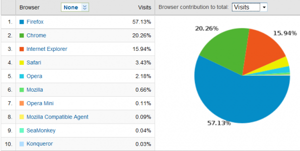 Browser market share in Aug, 2010