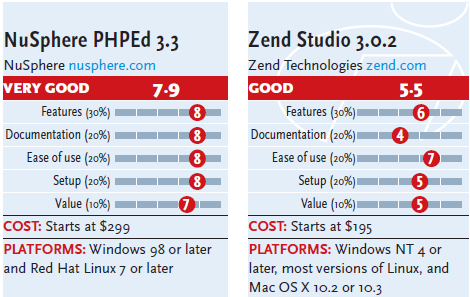 comparison phped-zend php editor
