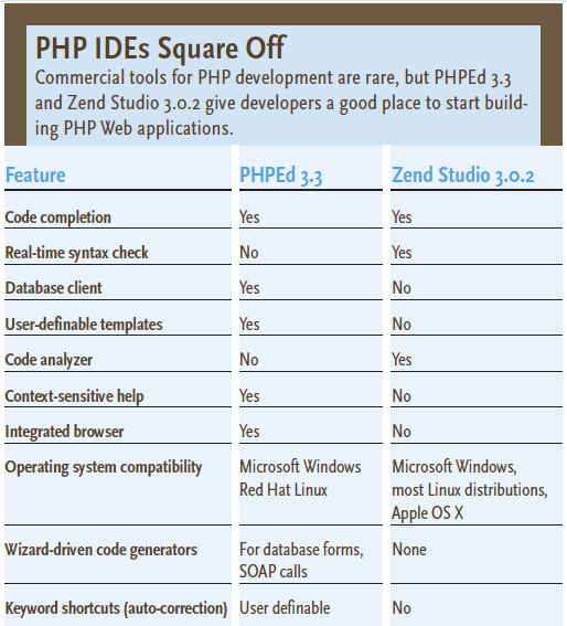 comparison phped zend editor php