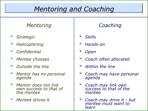 coaching and mentoring compare and contrast essay Want to know more about the differences between mentoring and coaching  download our free white paper now 33 we've been helping.