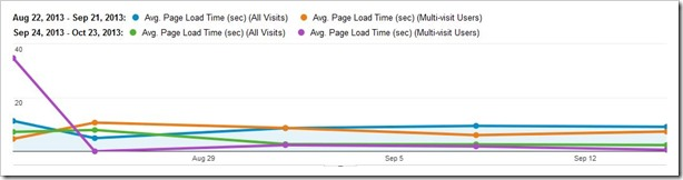 page-load-time-multi-visit-cloudflare