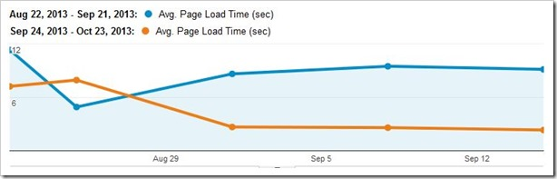 page-load-time-overall-browser-cloudflare